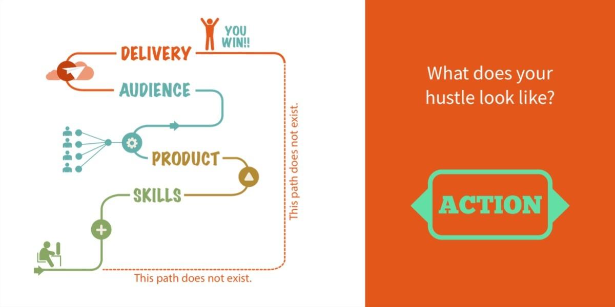 hustle learning elearning interactive communication marketing sales